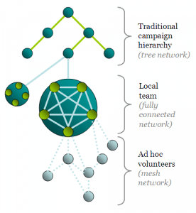 Obama campaign network structure (by Gene Koo)