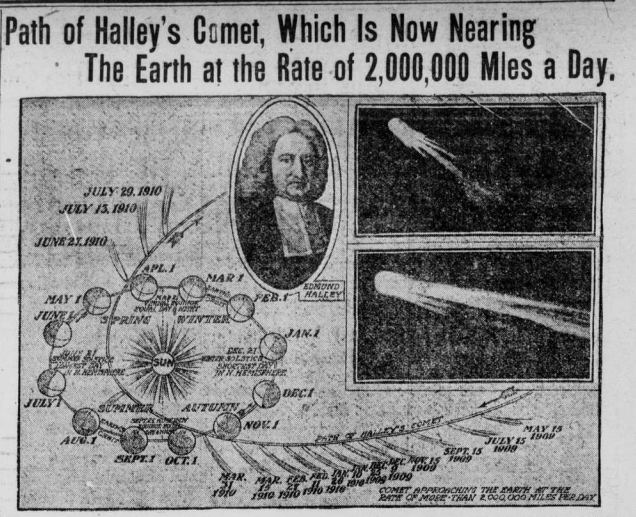 "Image of path of Halley's Comet with the heading ""Path of Halley's Comet, Which is Now Nearing the Earth at the Rate of 2,000,000 Miles a Day."""