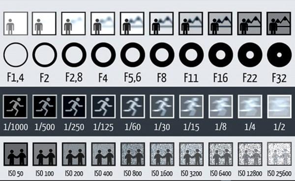 光圈 / ISO / 快門怎麼用 v2