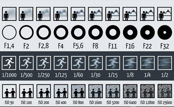 光圈 / ISO / 快門怎麼用