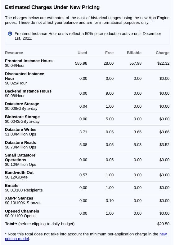 Google App Engine Price 2011