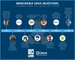 Linux 20歲演進圖