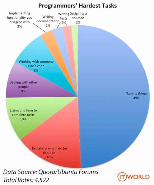 Programmers' Hardest Tasks