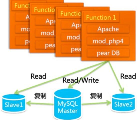 系統架構 Oracle