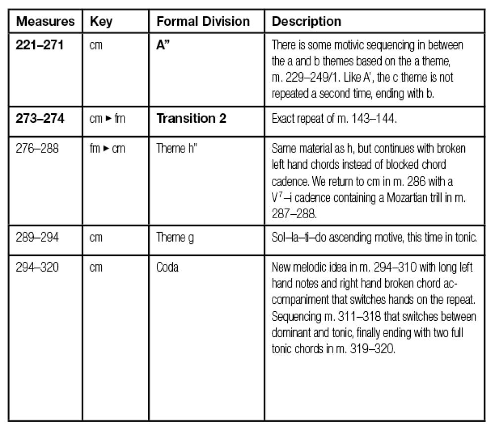 medium resolution of mozart table 09