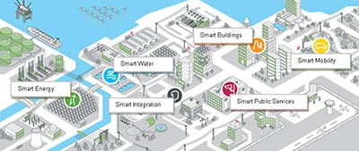 Here is a depiction of the Smart City (Source: http://www2.schneider-electric.com/sites/corporate/en/solutions/sustainable_solutions/smart-cities.page)