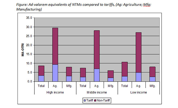 Source: UNCTAD/DITC/TAB/2012/1. Note: The Market Access Overall Trade Restrictiveness Index (MA-OTRI) measures the ad-valorem tariff-equivalent that exporters from the respective income groups face in foreign markets,