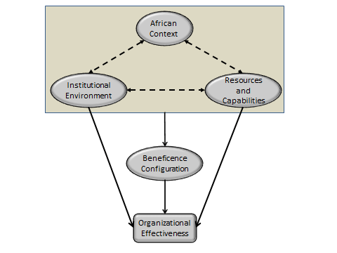 Figure 1: Institutional, Resources, and Contextual Dynamics as Determinants of Firm Performance