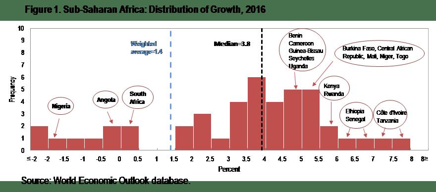 rogernord_africarising_graph
