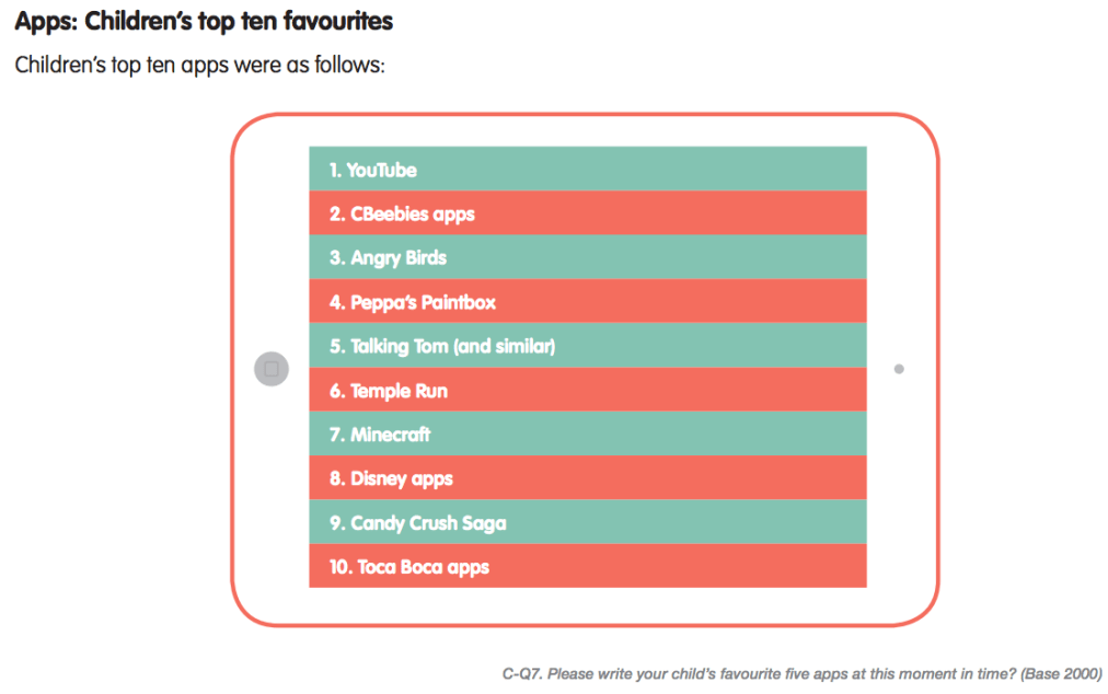 Tech and Play_Children's top ten favourite apps