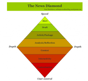Paul Bradshaw's original news diamond