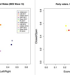 another key finding of this research is that between the general elections of 2015 and 2017 labour and snp voters on the one hand and conservative voters  [ 2616 x 1298 Pixel ]