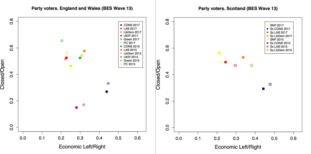 medium resolution of another key finding of this research is that between the general elections of 2015 and 2017 labour and snp voters on the one hand and conservative voters