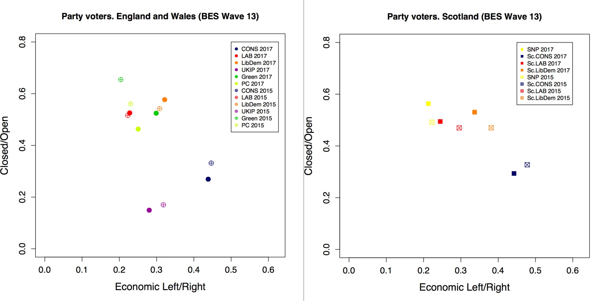 hight resolution of another key finding of this research is that between the general elections of 2015 and 2017 labour and snp voters on the one hand and conservative voters