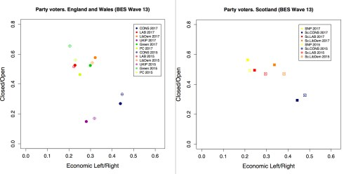 small resolution of another key finding of this research is that between the general elections of 2015 and 2017 labour and snp voters on the one hand and conservative voters