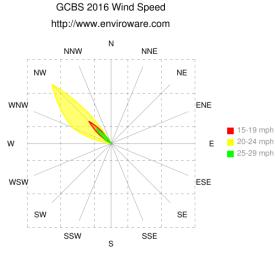 GCBS 2016 Wind Rose