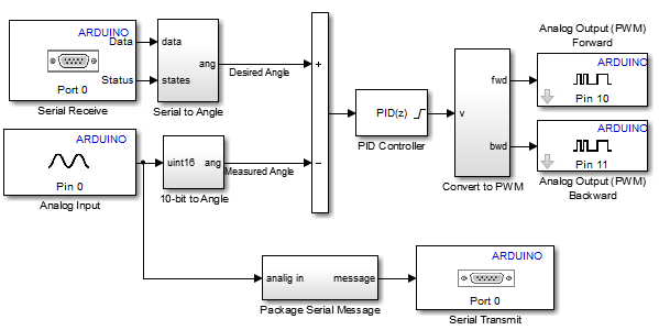 Implementing a PID Controller on an Arduino Board » Guy on