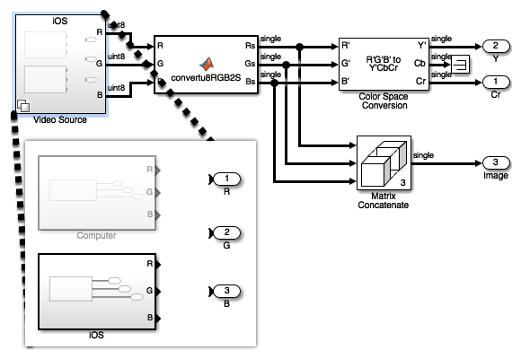 Creating iPhone and iPad Apps with Simulink » Guy on