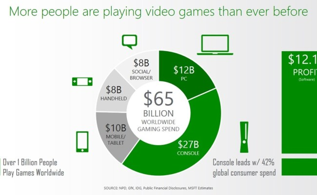 More Than 1 Billion Gamers Worldwide Xbox S Chief Of