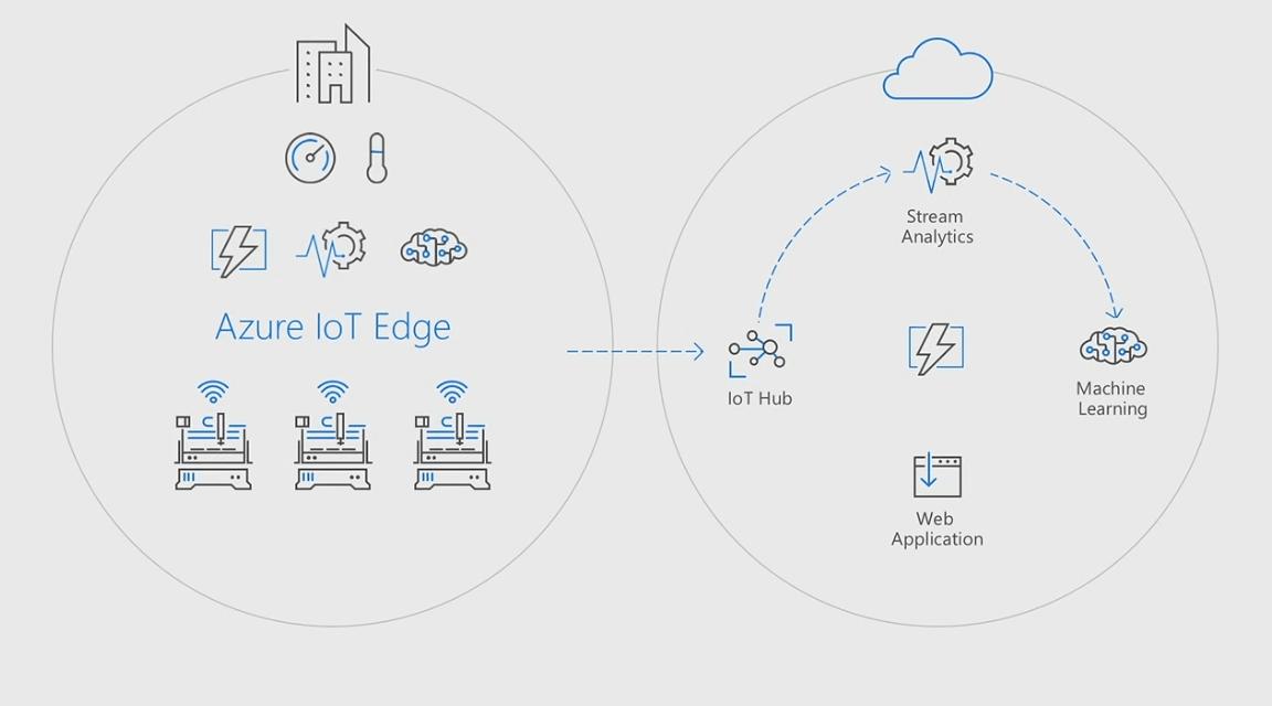 Azure IoT Edge brings AI and advanced analytics