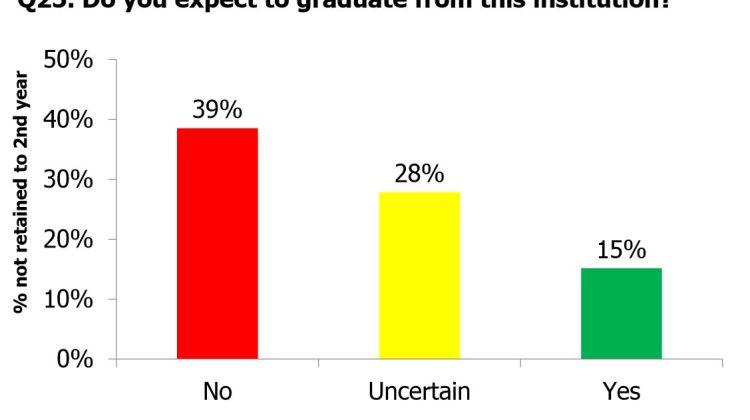 Survey Results Aid University Retention Efforts