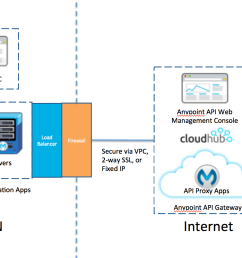 another common approach is a hybrid configuration with the api gateway hosted on cloudhub i e the api proxy applications are deployed on cloudhub with  [ 1240 x 804 Pixel ]