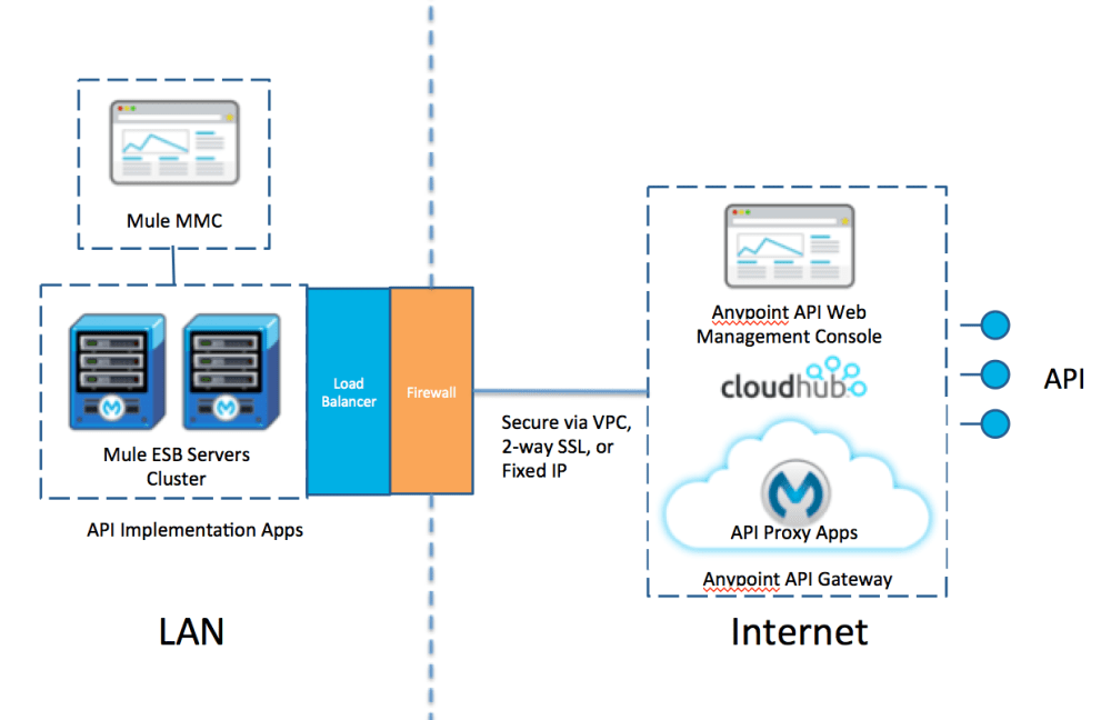 medium resolution of another common approach is a hybrid configuration with the api gateway hosted on cloudhub i e the api proxy applications are deployed on cloudhub with