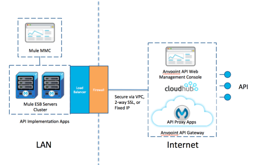small resolution of another common approach is a hybrid configuration with the api gateway hosted on cloudhub i e the api proxy applications are deployed on cloudhub with