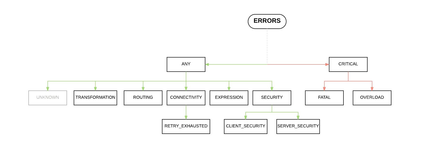 hight resolution of error handling mulesoft