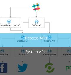 system process apis [ 1644 x 1436 Pixel ]