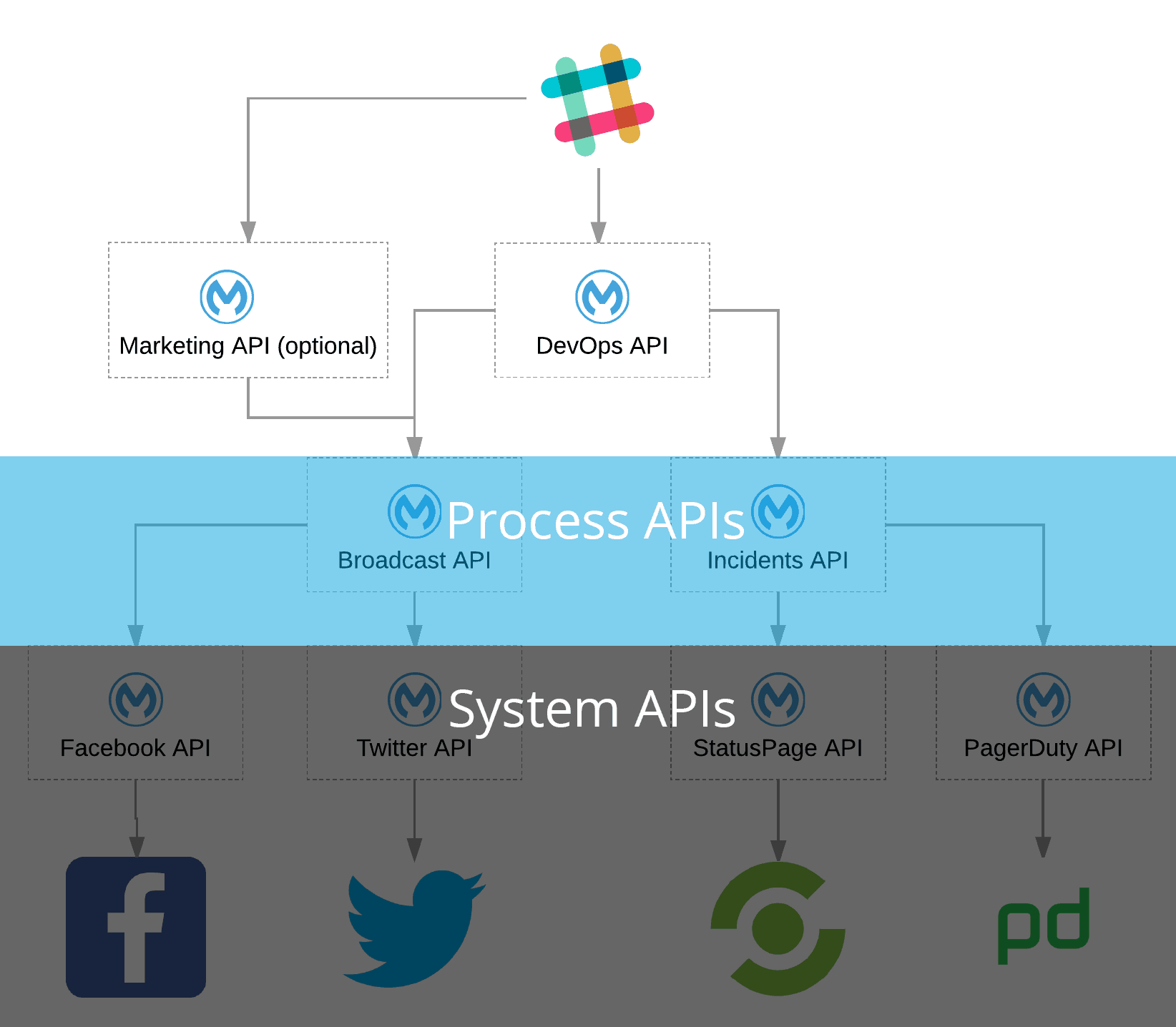 hight resolution of system process apis
