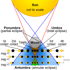 Diagram Of Eclipse The Sun Cat5 A Wiring Watch Skies