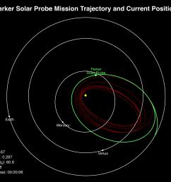 parker solar probe transmission assembly diagram parker wet kit diagram [ 3317 x 2107 Pixel ]