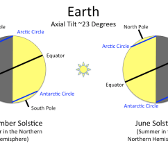 Earth Tilt And Seasons Diagram Oil Pressure Switch Wiring A Planet For All Pluto New Horizons S