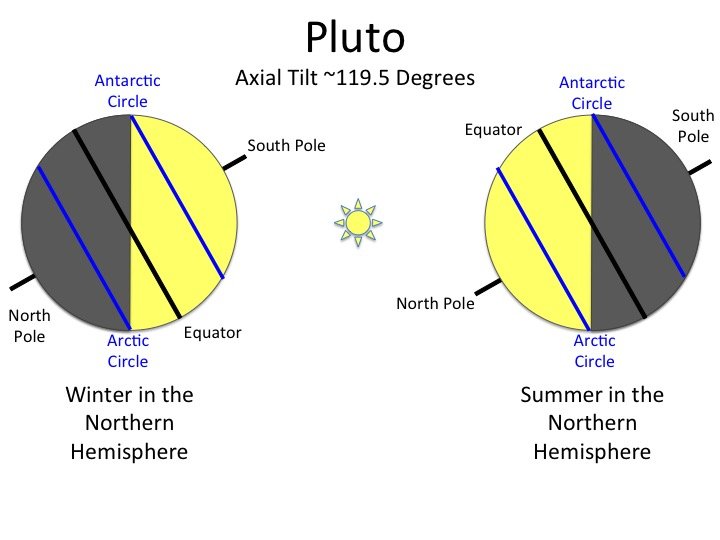 earth tilt and seasons diagram wiring installation a planet for all – pluto new horizons