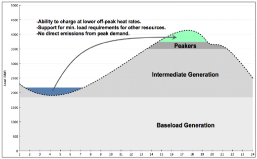 the story of an hour plot diagram soil layers storage energy valley as shown in below figure load increases and decreases with predictable hours high electricity use lower a given 24