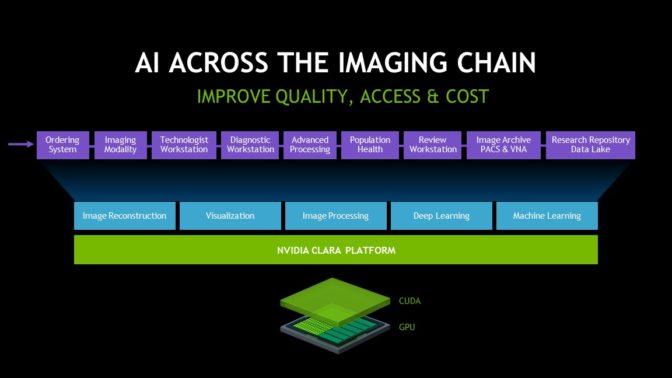 Chart describing AI imaging chain