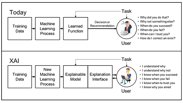 What is Explainable AI and How does it work?