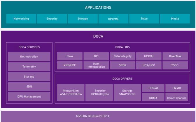 DOCA DPU software stack