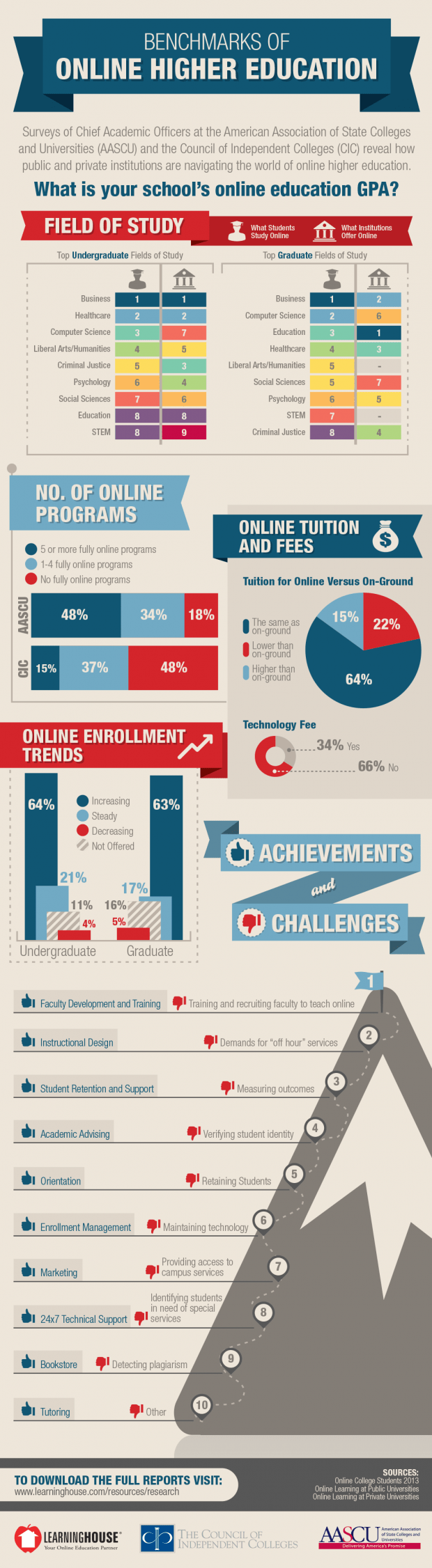 Benchmarks-of-Online-Higher-Education-Large-620x2252