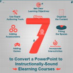 7 Steps to Convert Powerpoint to E-learning Courses - thumbnail