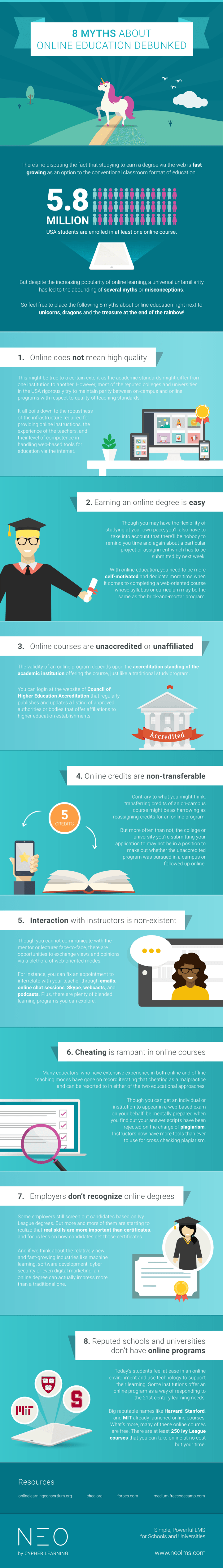 8 Myths about Online Education Infographic