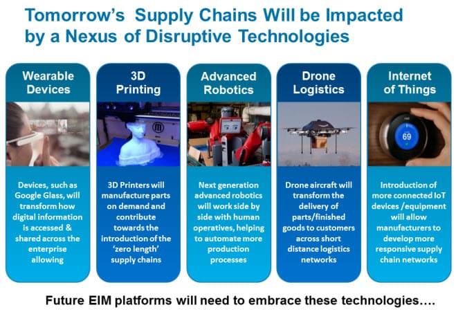 Technology Management Image: Digital Disruption Across Tomorrow