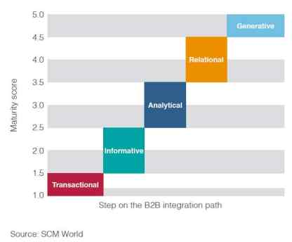 5 steps of the B2B integration maturity path
