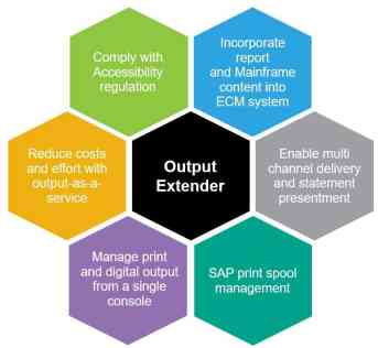 Benefits of OpenText Output Extender solution