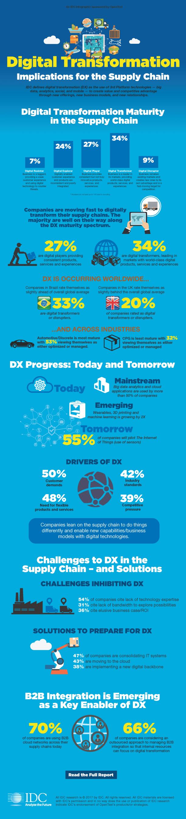 IDC Digital Transformation