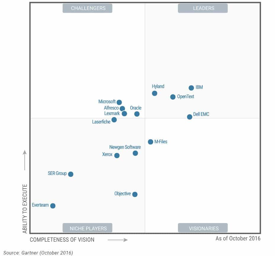 OpenText Named Leader in Gartner 2016 Magic Quadrant for ECM