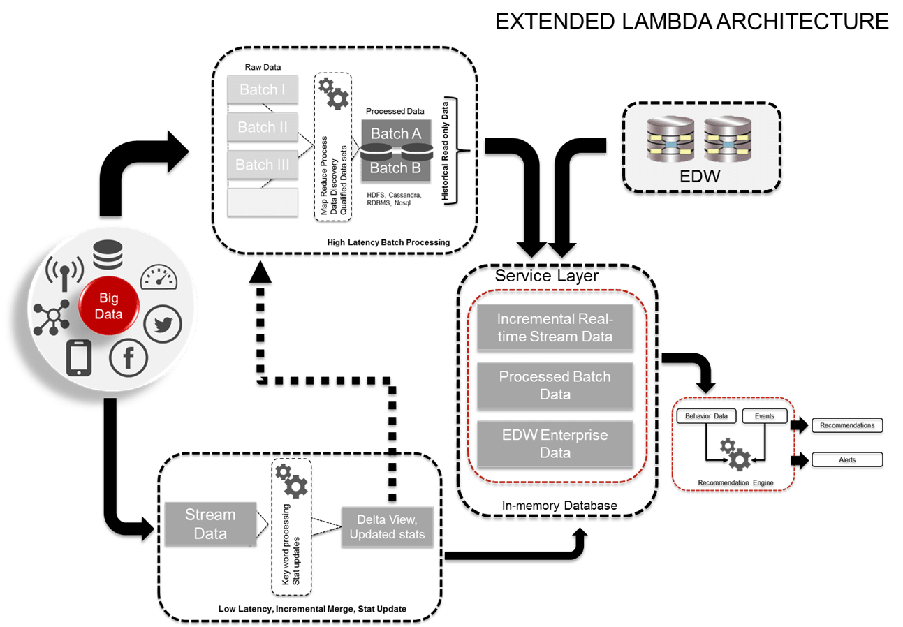 Lambda Architecture For Big Data Quick Peek
