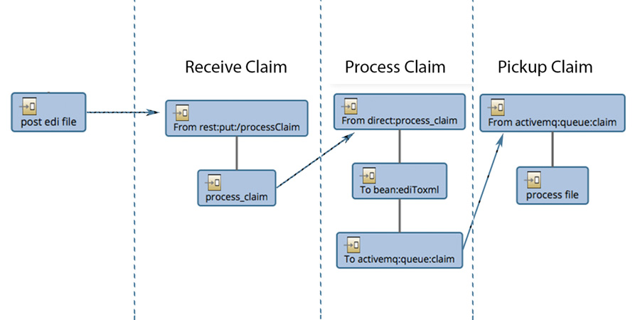 Solving Transformation and Routing of an EDI 837 Health ...