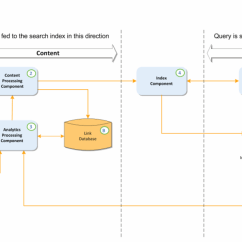 Sharepoint 2013 Components Diagram Lace Sensor Dually Wiring Search Part 1 What Happened To Fast Perficient